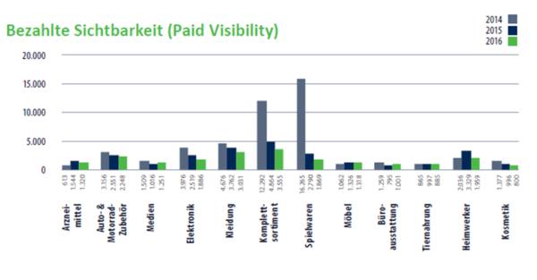 Bezahlte_Sichtbarkeit_(Paid_Visibility)_S19