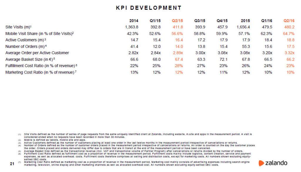 Zalando KPI-Entwicklung - Quelle: Zalando