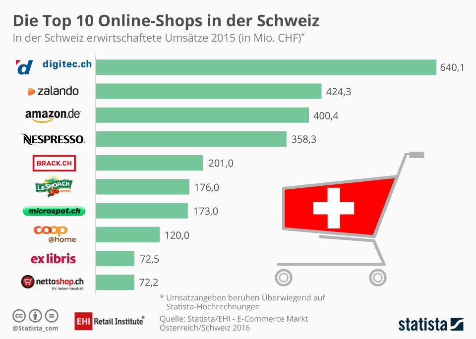Die grössten Schweizer Onlineshops - Quelle: EHI/Statista