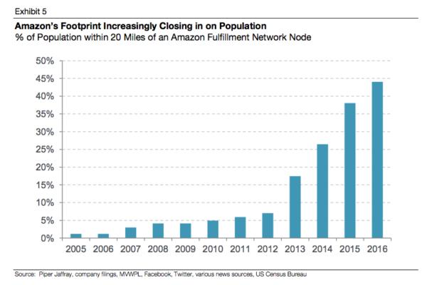 Amazon kann nun 44% der US-Bevölkerung innert 20 Meilen erreichen