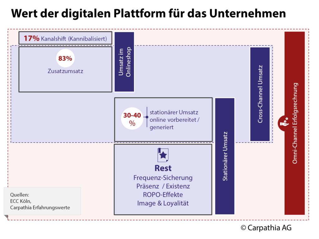 Wert der digitalen Plattform für das Unternehmen – (c) Carpathia AG