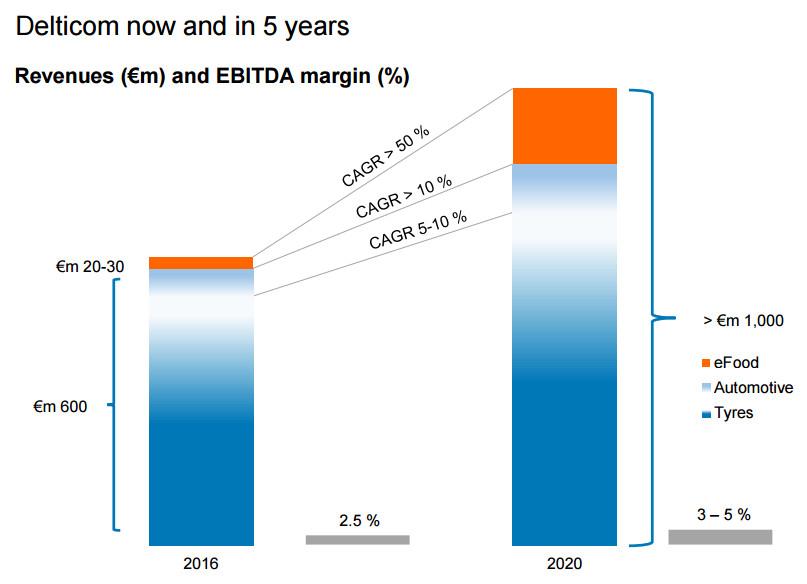 Erwartetes Wachstum in den kommenden 5 Jahren - Quelle: Delticom