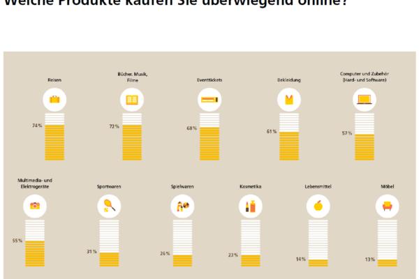Stimmungsbarometer des Schweizer E-Commerce