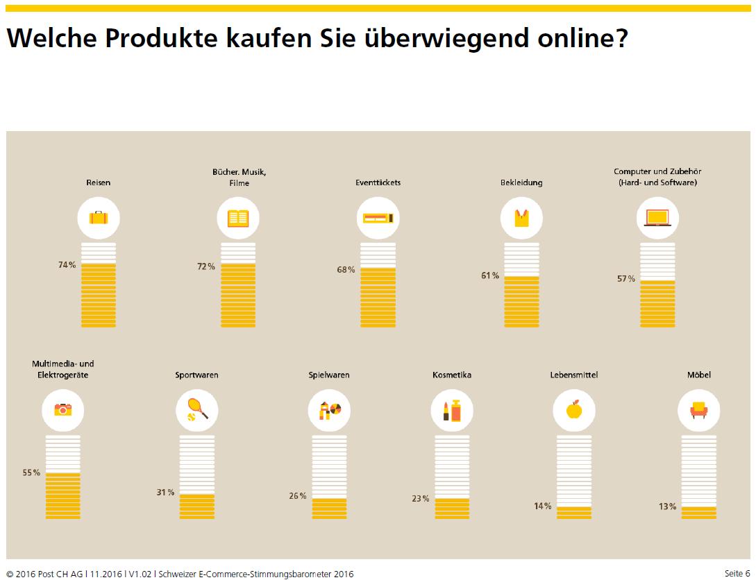 Stimmungsbarometer_bevorzugte_Produktgruppen