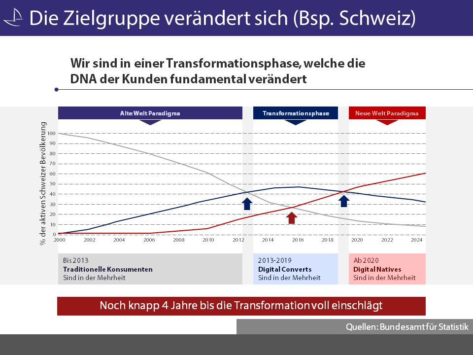 Entwicklung der aktiven Bevölkerung in der Schweiz (16-65) - Quelle: BfS / Grafik: Carpathia