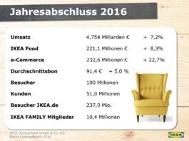 IKEA KPIs 2016 - Quelle: Ikea Deutschland