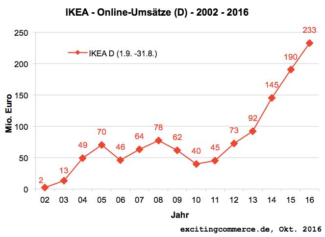 Onlineumsätze von Ikea Deutschland - Quelle: ExcitingCommerce