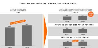 Zalando Kundenentwicklung 3. Quartal 2016 - Quelle: Zalando