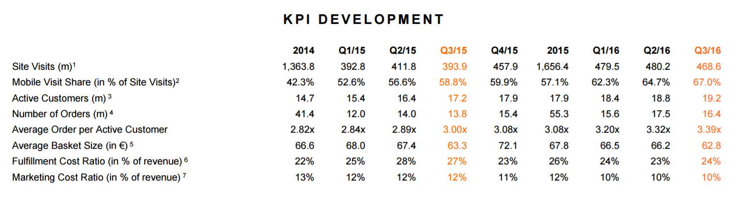 Zalando KPIs für das 3. Quartal 2016 - Quelle: Zalando