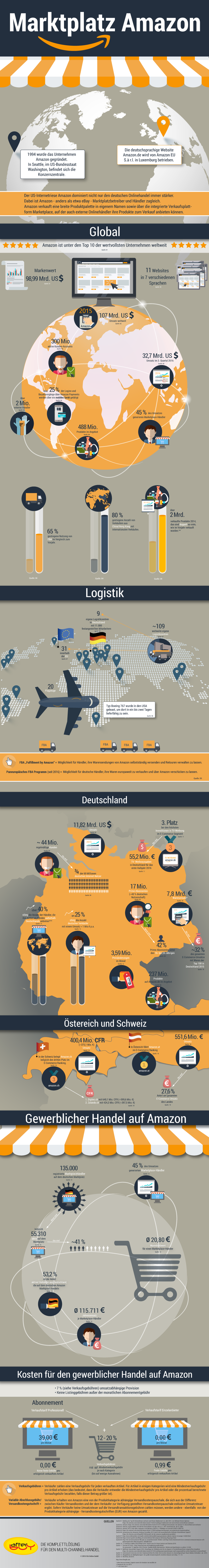 Amazon Marktplatz Infografik - Quelle: Afterbuy