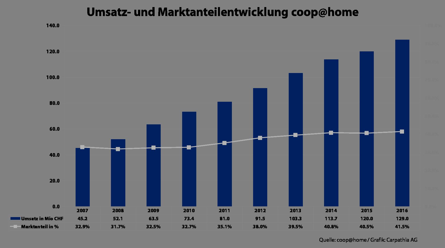 Umsatz- und Marktentwicklung coop@home - Grafik Carpathia AG - Quelle: coop@home