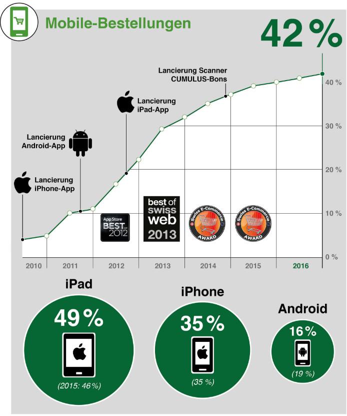 Anteile Bestellungen über Mobile - Quelle: info.leshop.ch