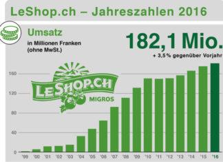 Umsatzentwicklung LeShop 1999-2016 - Quelle: info.leshop.ch