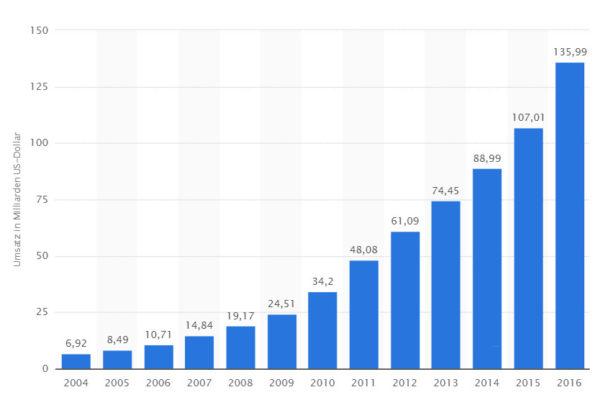 Amazon Umsatzentwicklung 2004 bis 2016  - Quelle: Statista