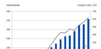 Umsatz- und Personalentwicklung Comptec Gruppe - Quelle: Competec