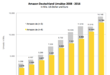 Amazon Deutschland Umsätze 2008-2016 - Quelle: excitingcommerce.de