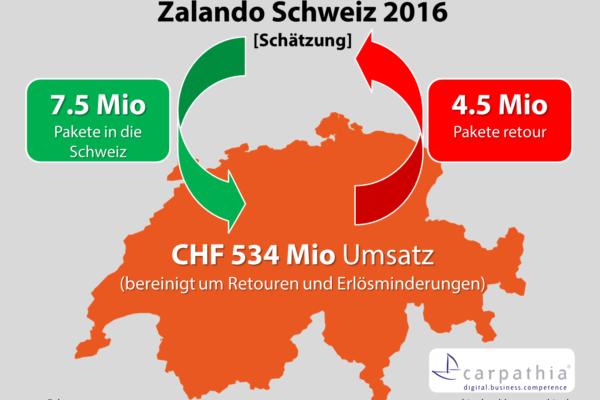 Schätzung Umsatz und Paketmengen Zalando Schweiz 2016 - Quelle: Carpathia AG