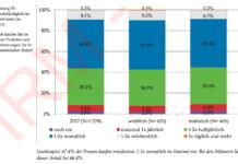 Einkaufshäufigkeit nach Geschlecht- Quelle: HSG Studie Internetnutzung Schweiz 2017