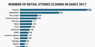 Geplante Schliessungen in den kommenden Monaten - Quelle: BusinessInsider