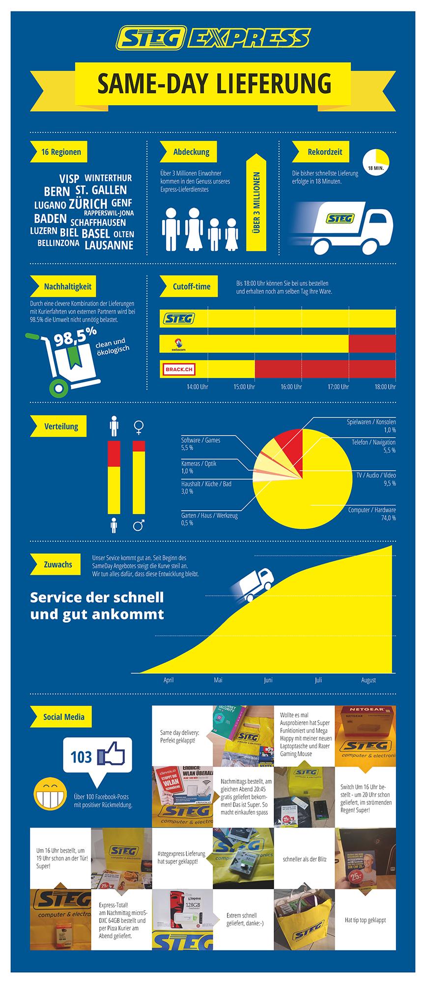 Steg Expresslieferung Infografik - Quelle: Steg Computer