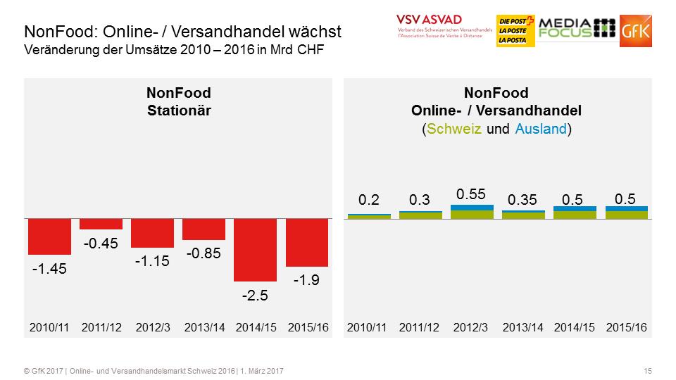 Wachstum Non-Food Stationär vs. Online-Versandhandel - Quelle: VSV/GfK