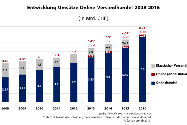Umsatzentwicklung Online- und Versandhandel 2008-2016 - Quelle: VSV/GfK - Grafik. Carpathia