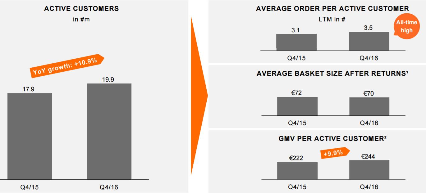 Kunden KPIs - Quelle: Zalando