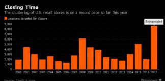 Rekordverdächtige Ladenschliessungen in diesem Jahr gem. Bloomberg - Quelle: Credit Suisse