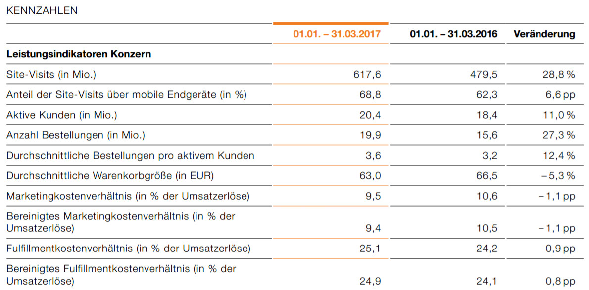 Kennzahlen Zalando 1. Quartal 2017 - Quelle: corporate.zalando.de
