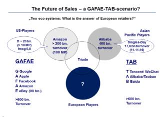 Die Zukunft des Handels – ein GAFAE-TAB-ZERO-Szenario?