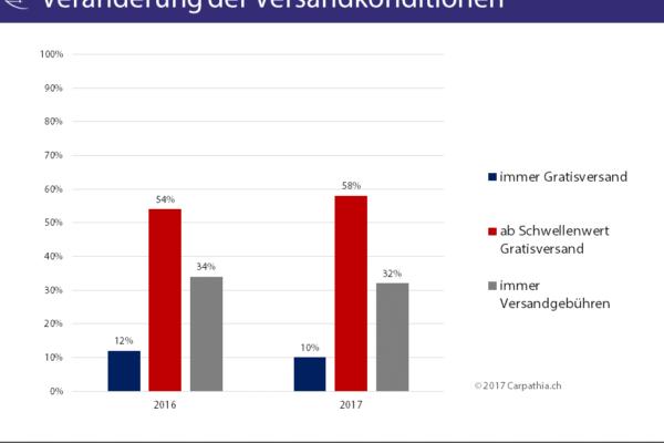 Versand- und Retourenkonditionen in Schweizer Onlineshops 2017