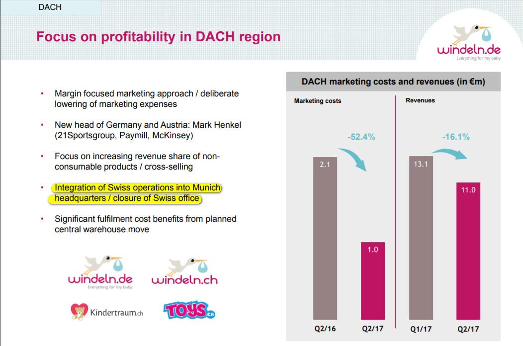 Massnahmen zur Steigerung der Profitabilität im DACH-Raum - Quelle: windeln.de