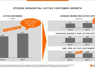 Entwicklung Kundenbasis 1. Halbjahr 2017 - Quelle: Zalando