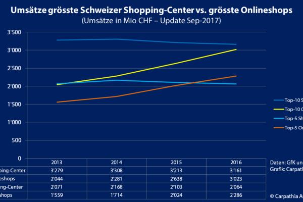 Umsätze grösste Schweizer Shopping-Center vs. grösste Onlineshops in Mio CHF (Update Sep-2017) - Quelle: GfK / Carpathia - Grafik: Carpathia