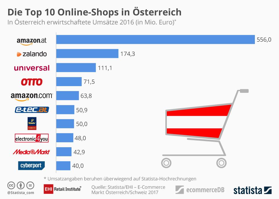 Top 10 Online-Shops in Österreich mit amazon.at an der Spitze