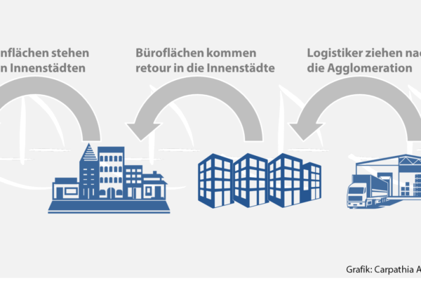 Der Store-Office-Logistics-Shift - Grafik: Carpathia AG 2017