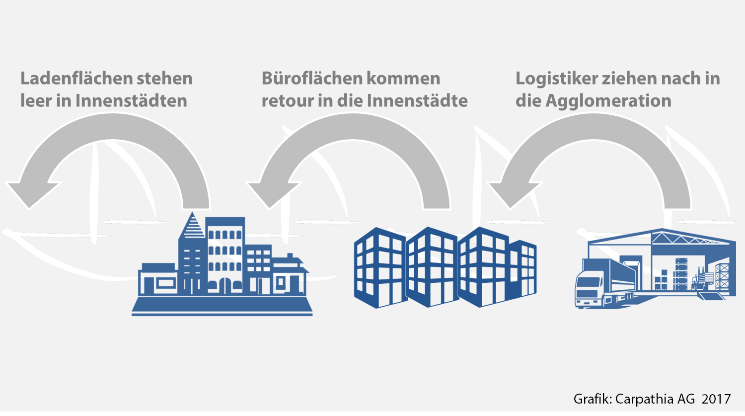 Der Store-Office-Logistics-Shift - Grafik: Carpathia AG 2017