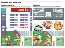 Supermarkt Vision 2020 - Wie ein Laden künftig aussehen könnte / Vision: Carpathia - Grafik: Tages-Anzeiger