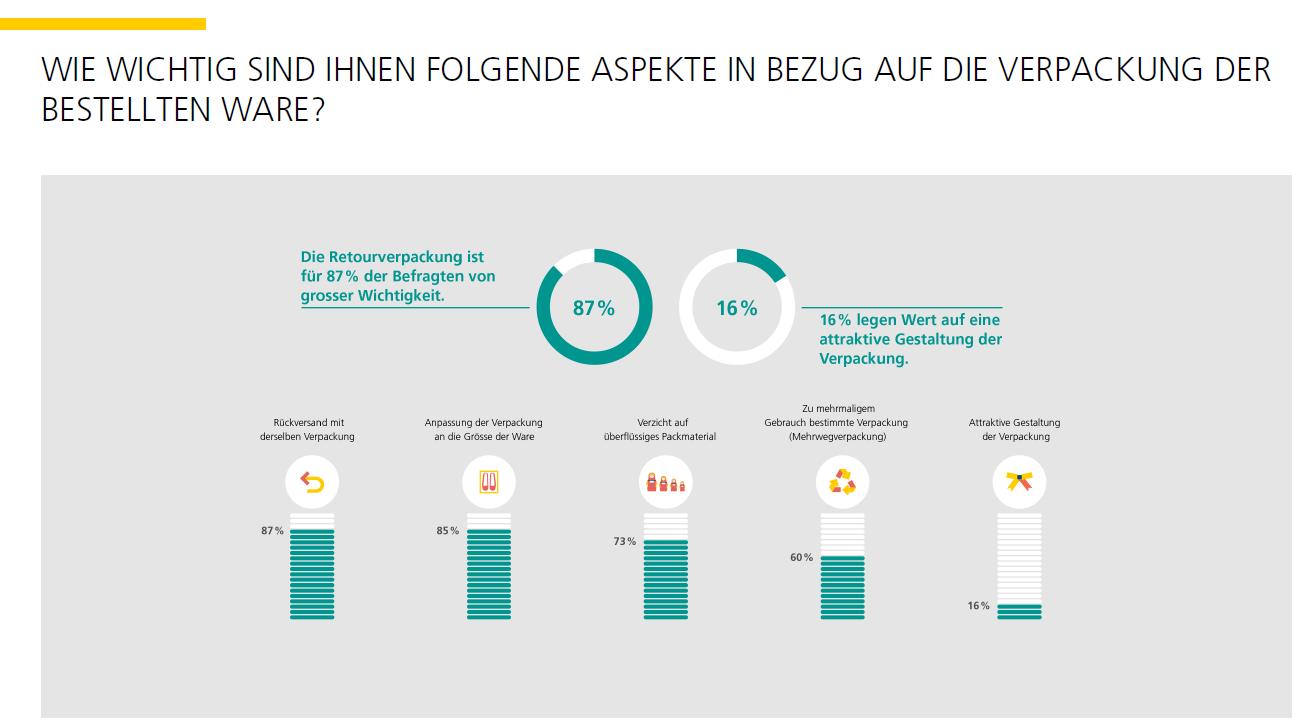 Schweizer E-Commerce_Nachhaltigkeit der Verpackung_ Stimmungsbarometer_Post_HWZ