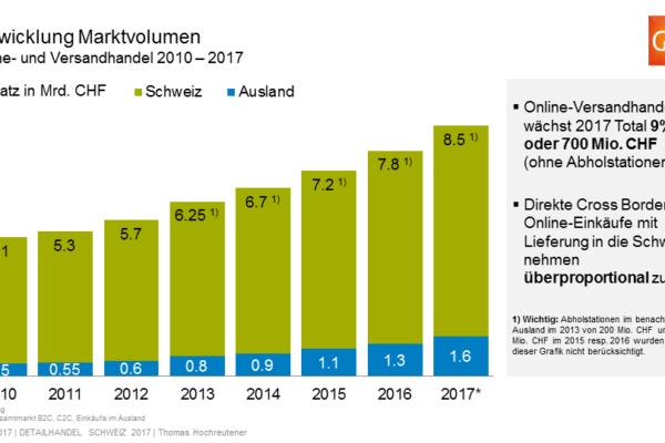 Prognose Online-Versandhandel 2017 in der Schweiz - Quelle: VSV, GfK und Post