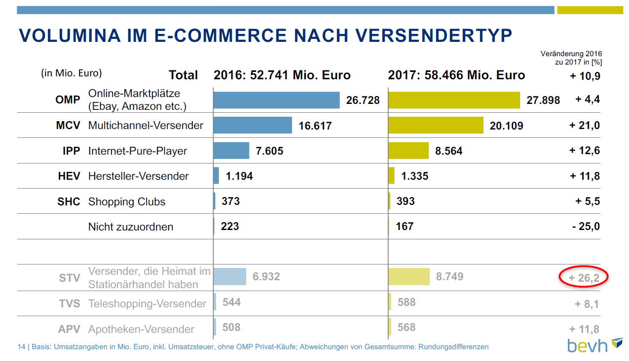 E-Commerce Volumen nach Versendertype