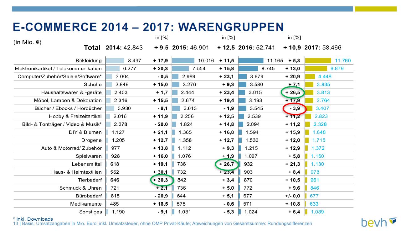 Umsatzvolumen nach Warengruppen 2017