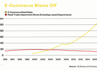 E-Commerce Retail Sales vs Retail Trade Dept. Stores - Quelle: US Bureau of the Census - Grafik: Bloomberg