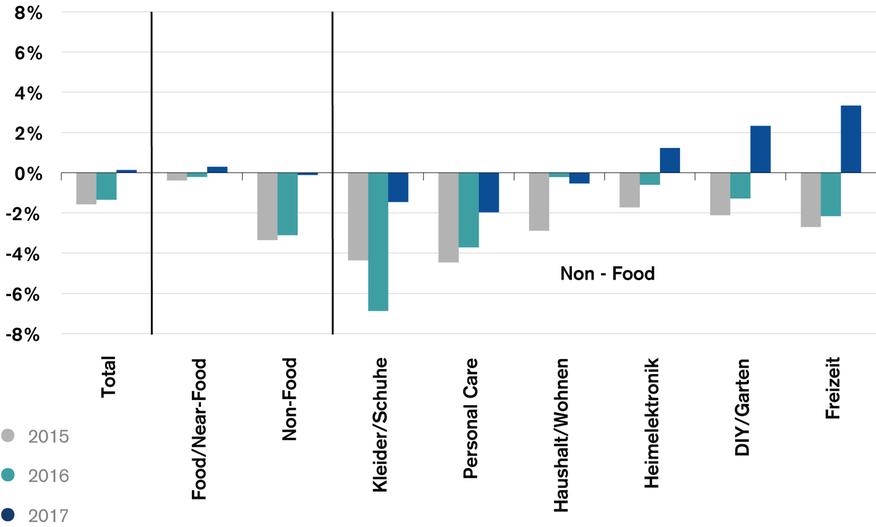 Nominale Detailhandelsumsätze, Veränderung zum Vorjahr in % - Quelle: GfK, BFS, Credit Suisse; 2017 von Credit Suisse geschätzt