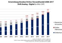 Entwicklung Umsätze Online-Versandhandel 2008-2017 - Shift Analog - Digital (in Mrd. CHF) - Quelle: VSV/GfK - Grafik: Carpathia AG