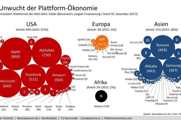 Die Unwucht der Plattform-Ökonomie - Quelle. Dr. Holger Schmidt, netzoekonom.de