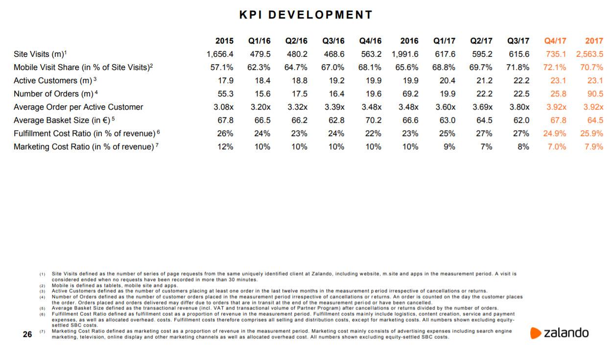 Zalando KPIs 2017 - Quelle. Zalando