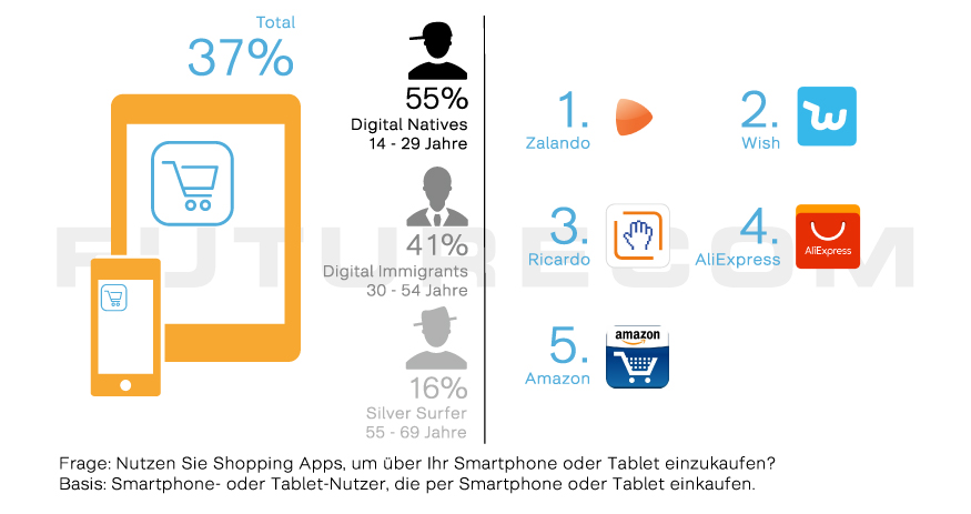 Nutzung Shopping Apps - Futurecom E-Commerce Studie 2018