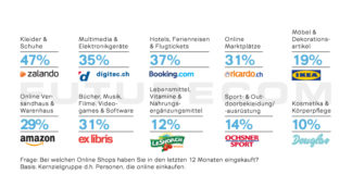 Top-10 Onlineshops - Futurecom E-Commerce Studie 2018