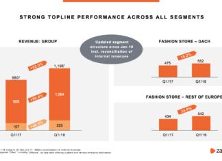 Umsatz-Entwicklung 1. Quartal bei den Fashion-Stores - Quelle: Zalando